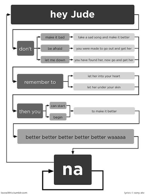 hey-jude-flowchart-blog