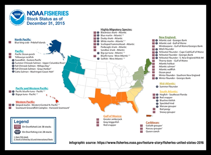 NOAA overfishing